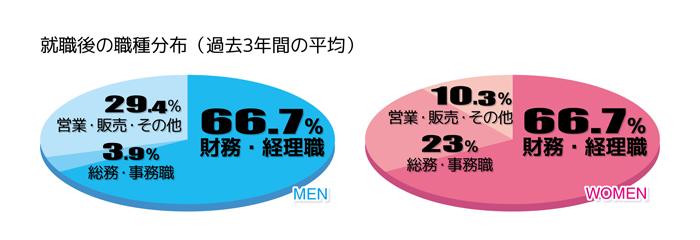 過去3年間の職業分布図